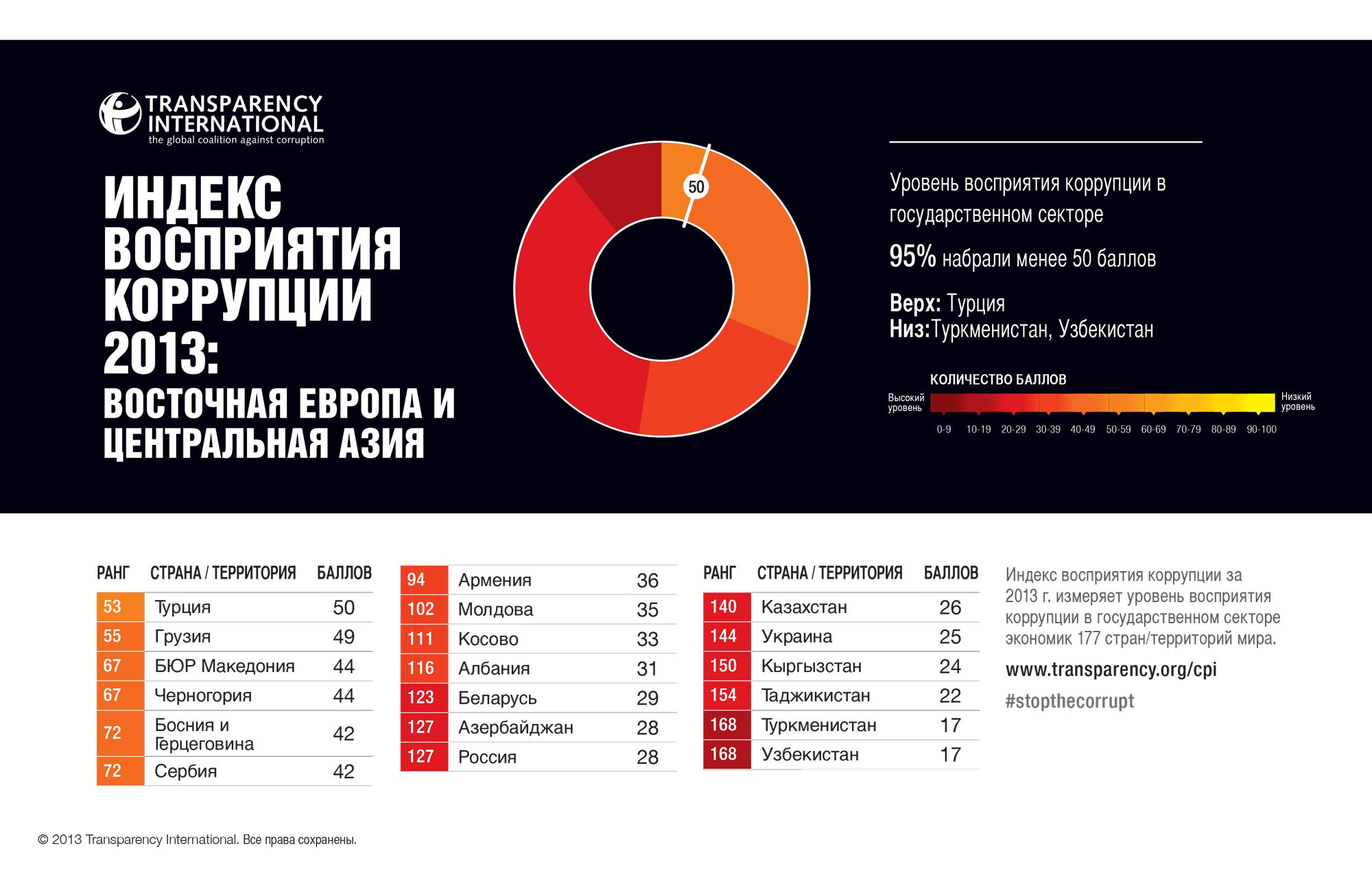 cpi2013_easterneuropeandcentralasia_ru