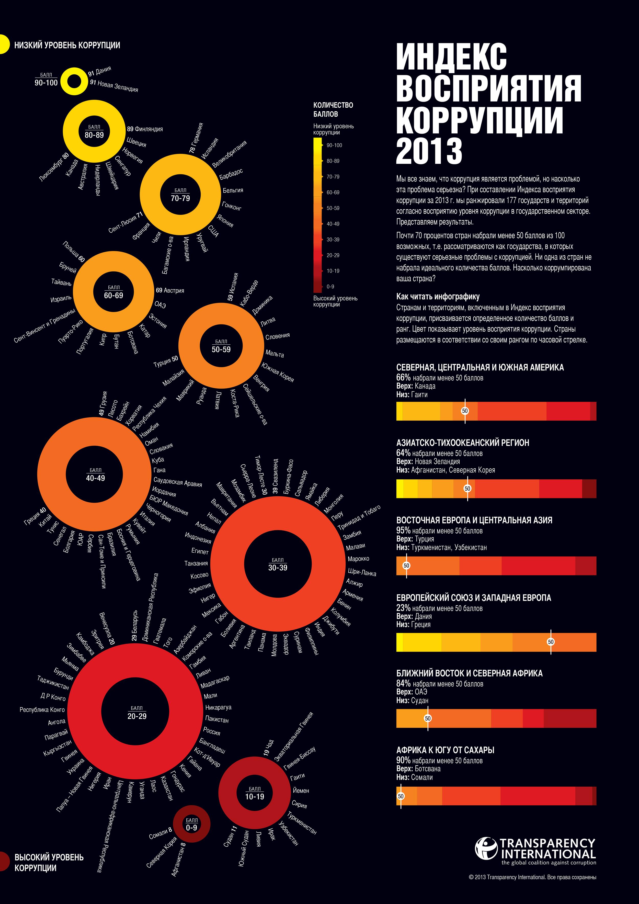 cpi2013_global-infographic_ru