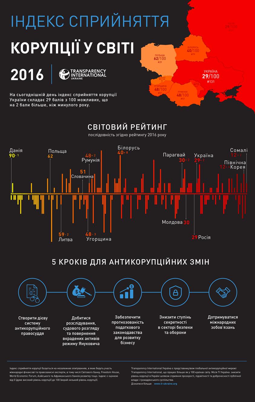 Украина поднялась с 54 на 24 место в рейтинге открытости данных, - Гройсман - Цензор.НЕТ 6681